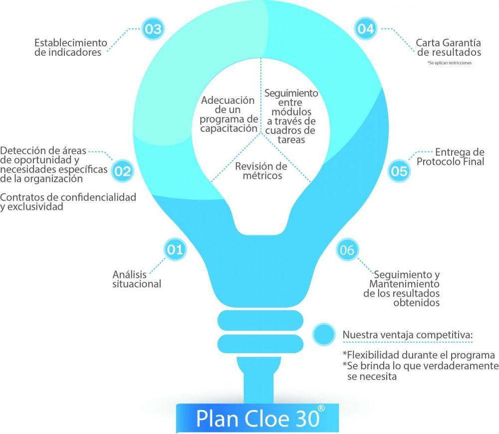 plan-cloe-30-como-marca-registrada-abril-2016